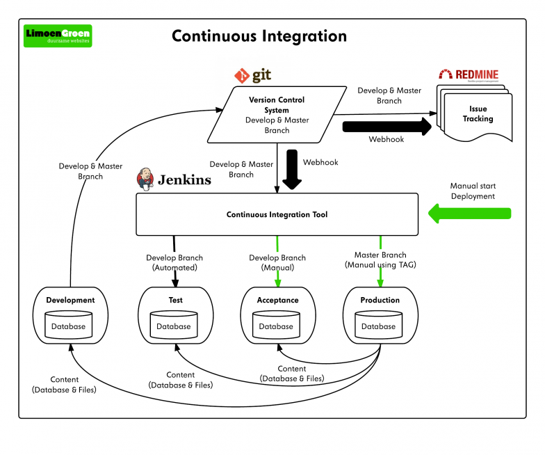 The Continuous Integration setup we have at LimoenGroen